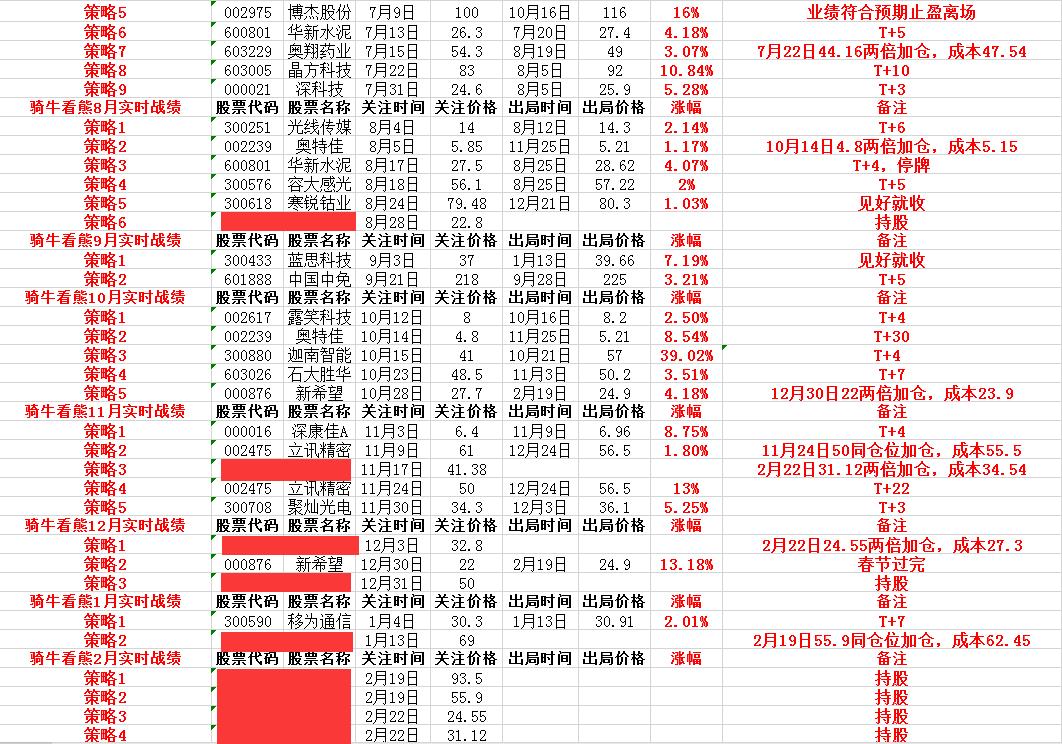 市場反彈一觸即發,這些熱點要注意,哪些板塊的機構標的值得市場期待——騎牛看熊3月8日投資邏輯