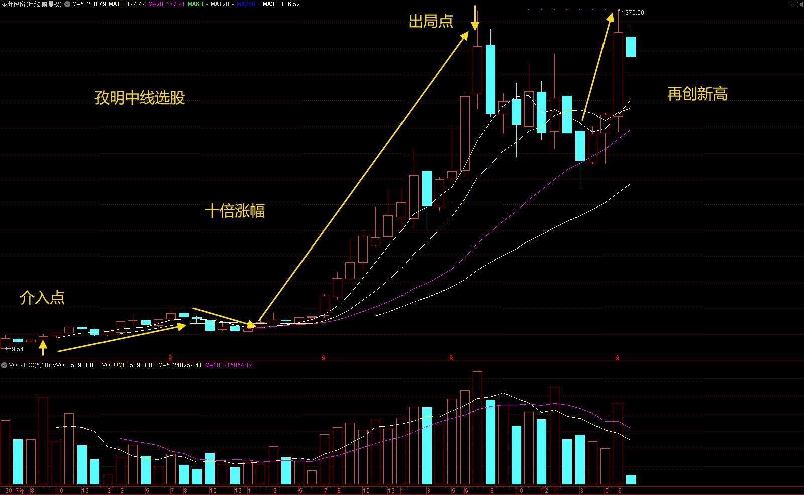 7.2 圣邦股份 十倍涨幅.jpg